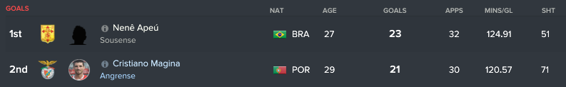 25 goals