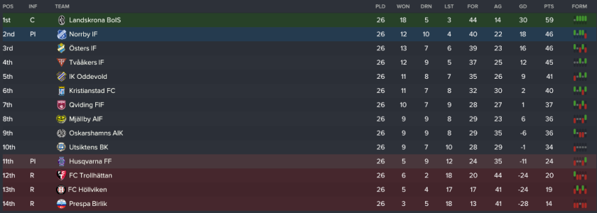 4 league