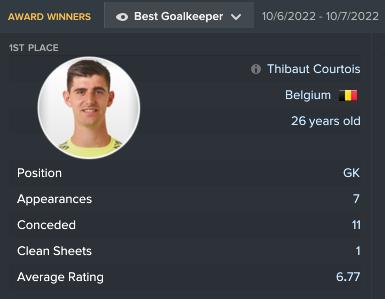 52.5 7 best goalkeeper.png