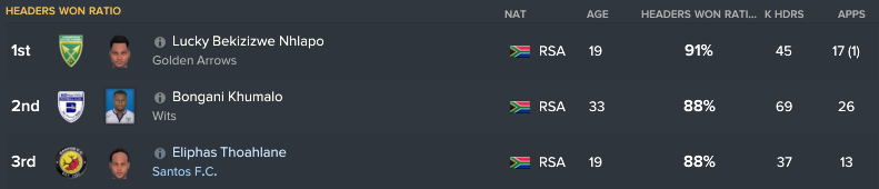 95.5.5 15 thoahlane headers won
