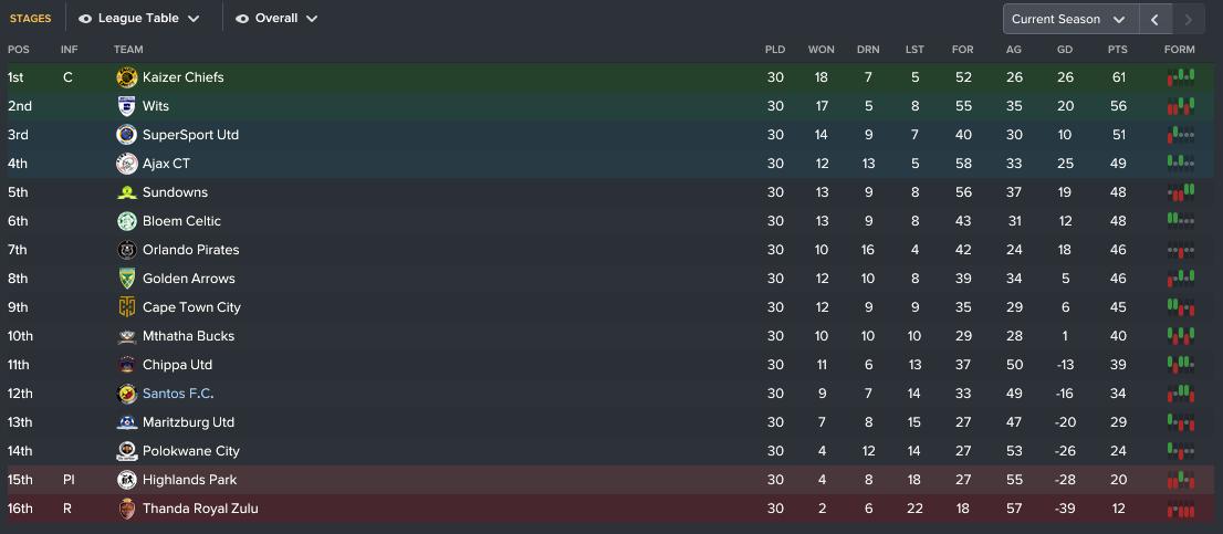95 5 league