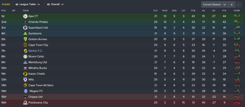113 3 league