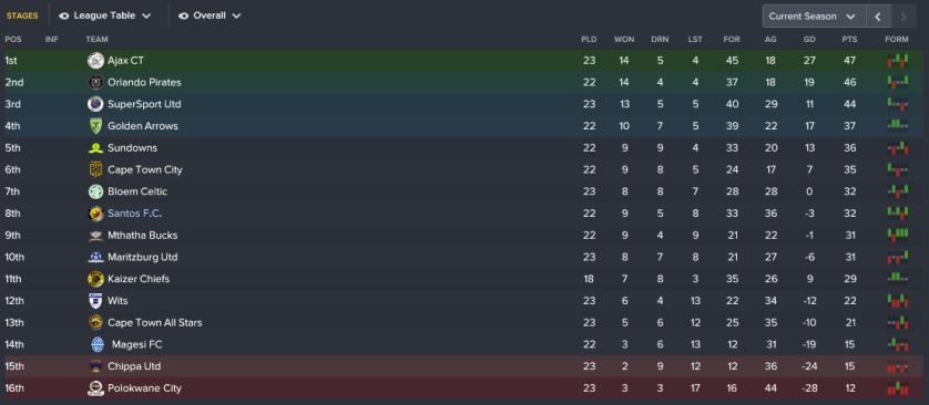 115 3 league