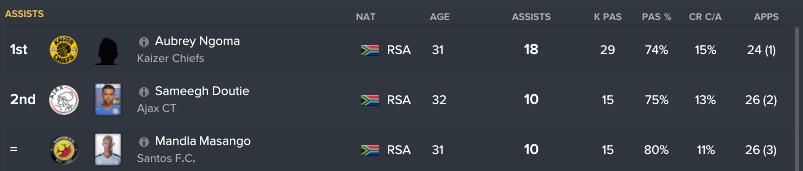 120.5.5 6 assists