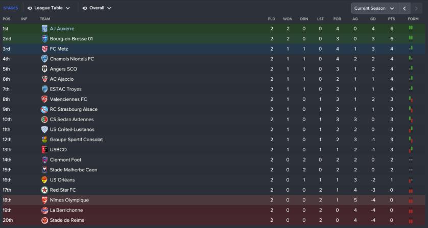 122 3 1 league