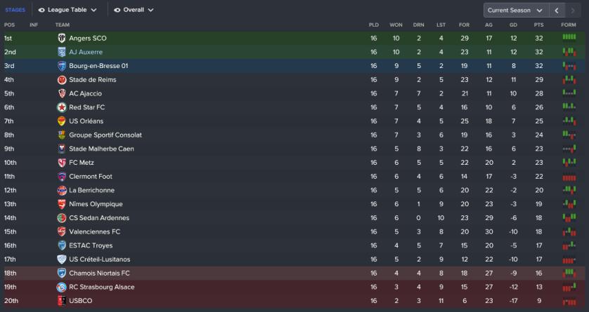 130 3 1 league