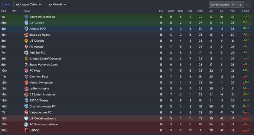 131 3 1 league