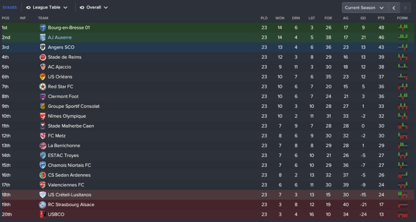 135 3 1 league