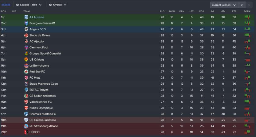 138 3 1 league