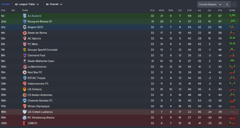 140 3 1 league