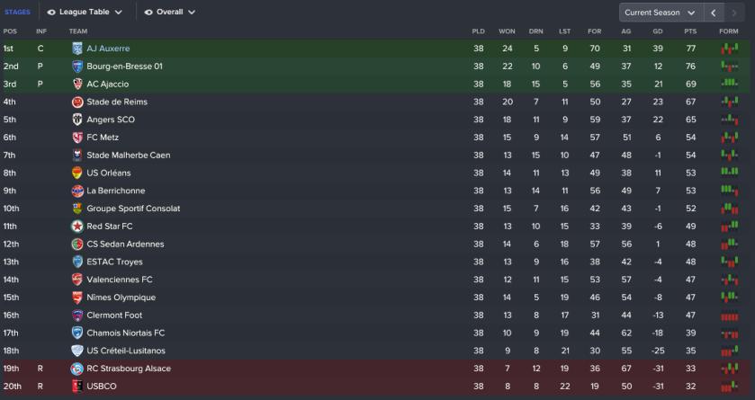 145 3 league
