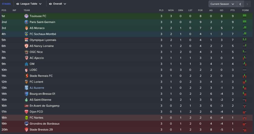 148 3 1 league
