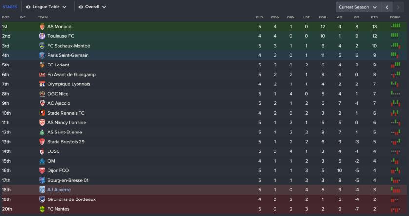 150 3 1 league