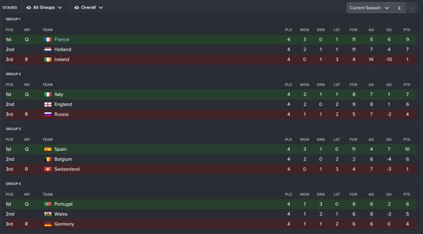 155 3 2 league