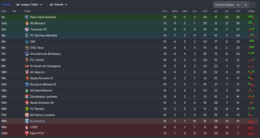 156 3 1 league