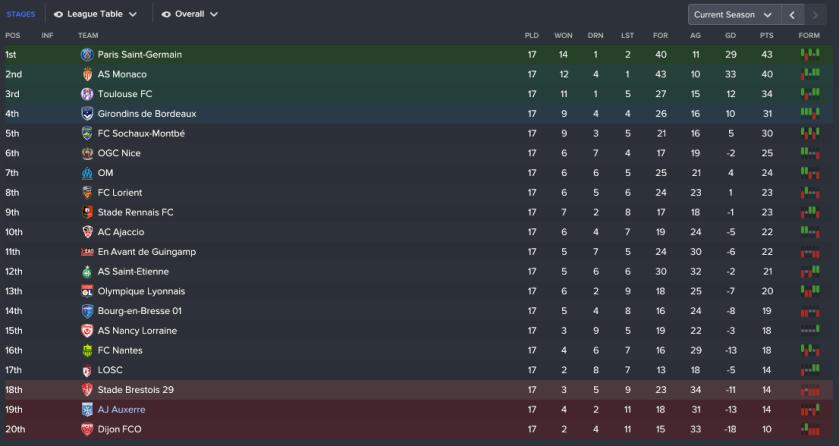 158 3 1 league