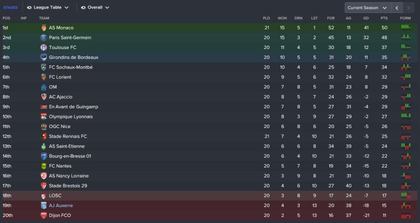 161 3 1 league