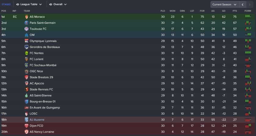 168 3 2 league