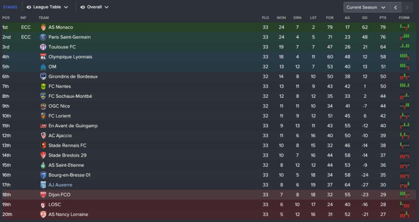 171 3 2 league