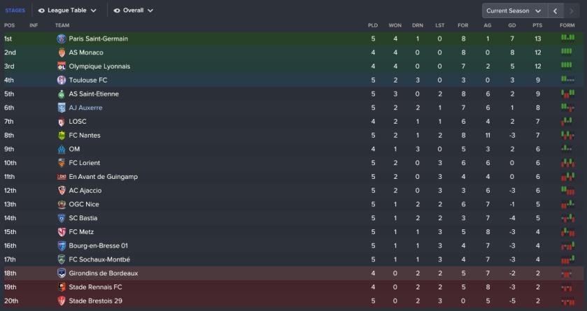 179 3 1 league