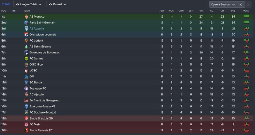 184 3 1 league