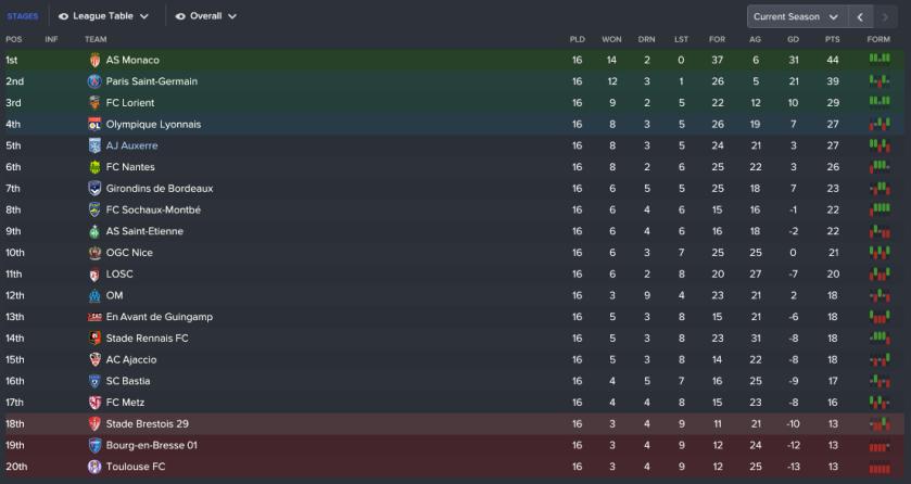 187 3 1 league