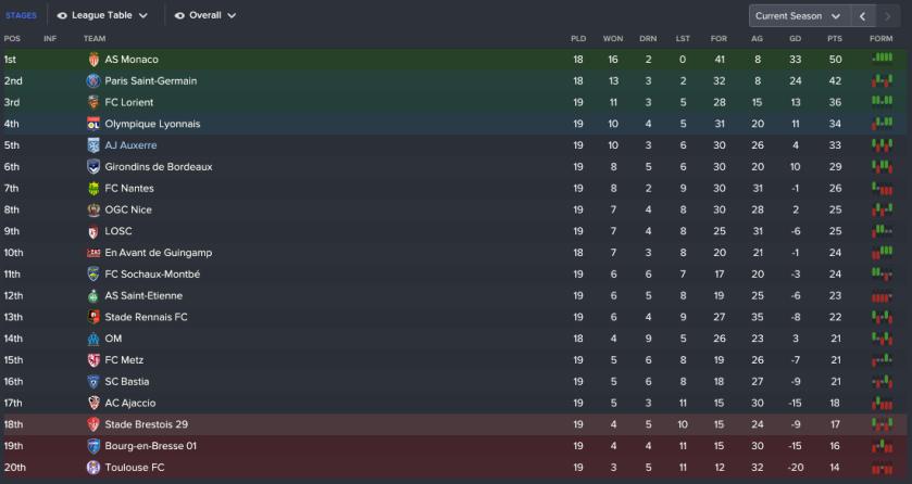 189 3 2 league