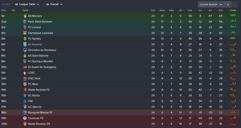 193 3 1 league