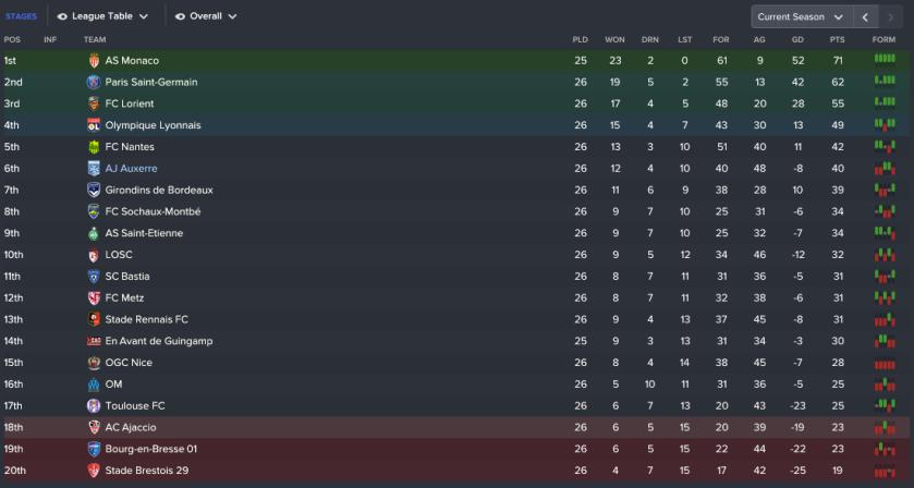194 3 1 league