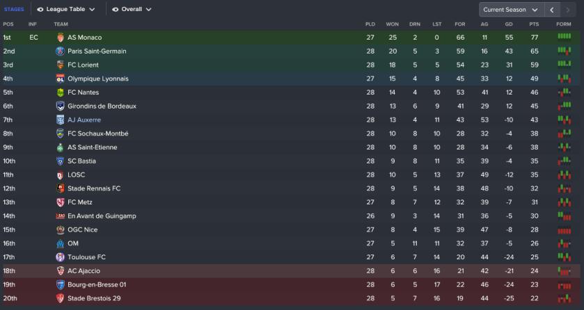 195 3 1 league