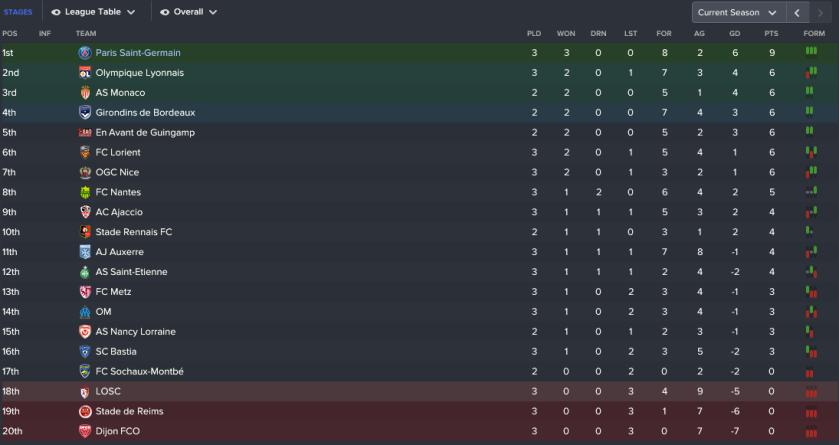 204 3 1 league