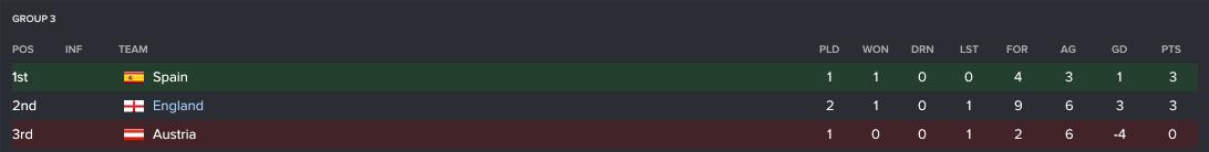 205 3 2 league